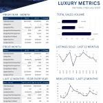 February 2020 Luxury ($3M+)