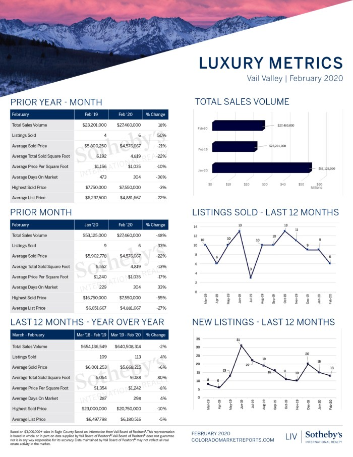 Vail-Valley-Luxury-Report_February-2020