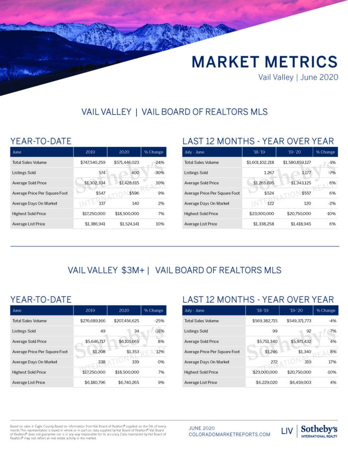Vail Valley Market Report_June 2020