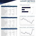 July 2020 Luxury ($3M+)