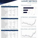 August 2020 Luxury ($3M+)