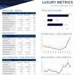 September 2020 Luxury ($3M+)