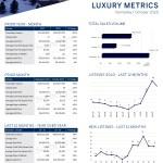 October 2020 Luxury ($3M+)
