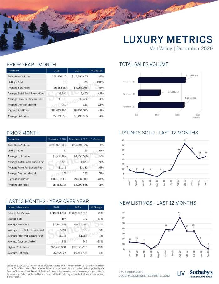 12_Vail Valley Luxury Report