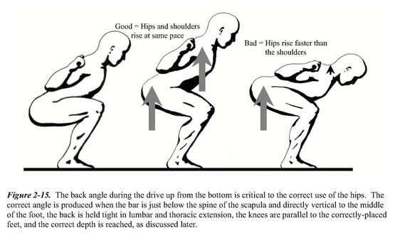 Hips shooting back in the squat diagram