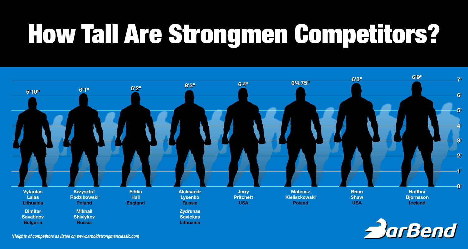 Here S How Top Strongman Athletes Stack Up In Height