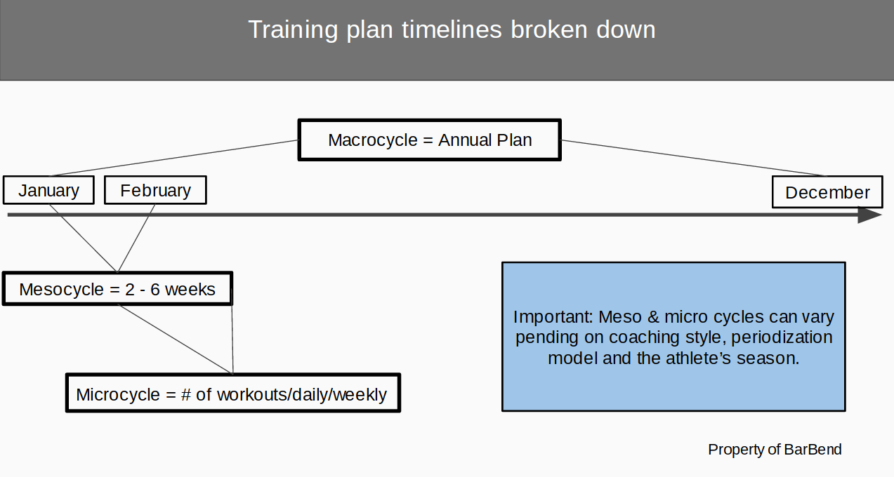 hight resolution of periodization timeline