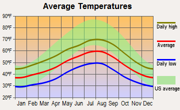 Average temperatures, Sequim, WA