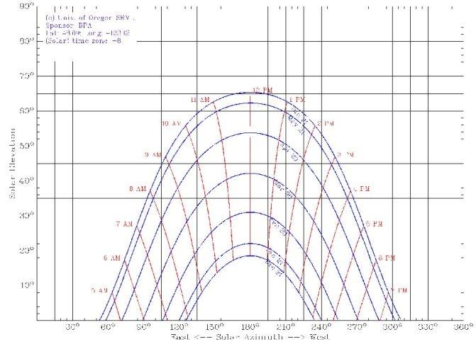 Sun Path Chart