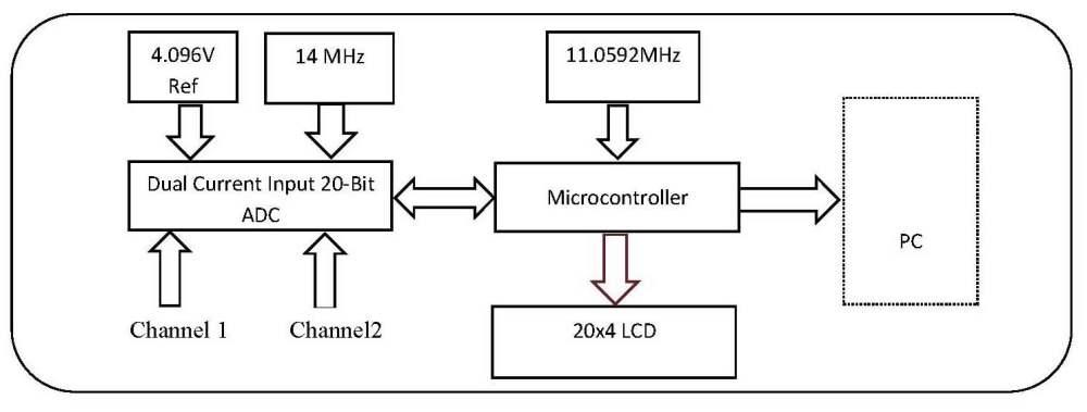 medium resolution of block diagram of the pico ammeter