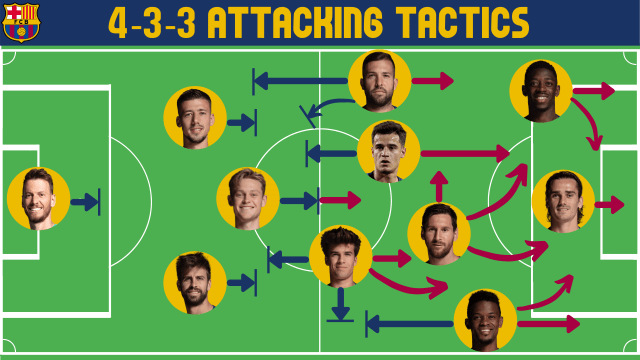 4-3-3 Attacking possible lineups