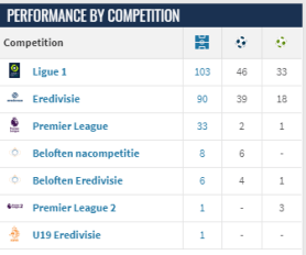Memphis Depay's Performance - By Competition