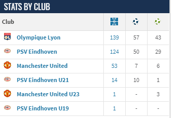 Memphis Depay's Performance - By Club