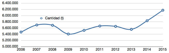 Production of meat in Spain over 10 years (Source: Euro Carne Digital)