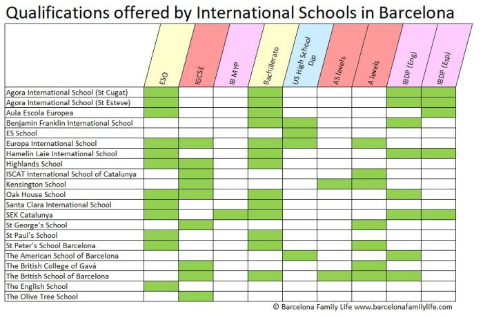 Qualifications offered by international schools in Barcelona.
