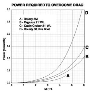 power-needed-to-overcome-drag-barcelonasail