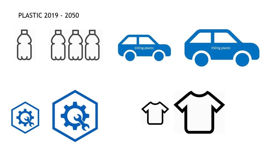 future of plastic 2010 2050