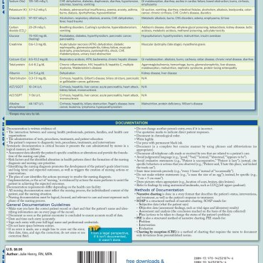 Quick Study QuickStudy NCLEX-RN Laminated Study Guide BarCharts Publishing Medical Reference Guide Back Image