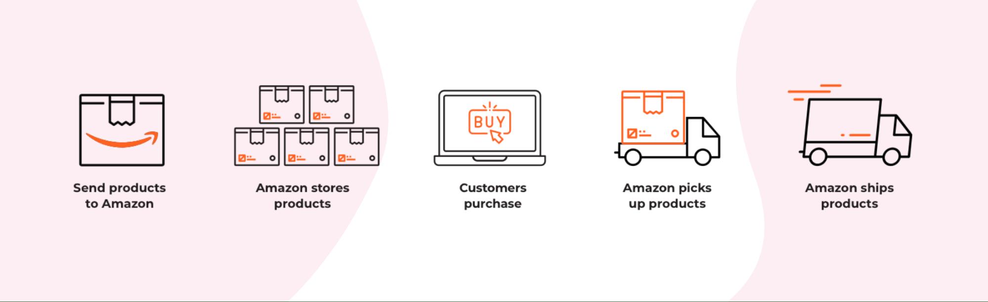 Globalna sprzedaż Amazon
