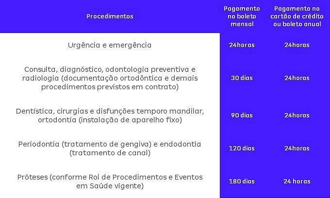tabela-de-carência-amil-dental-fortaleza-nordeste-50