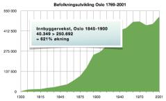 Befolkningsutvikling Oslo 1769 2001