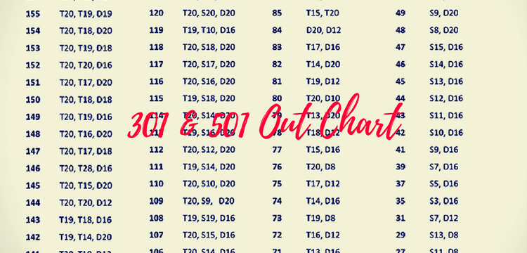 dart out chart learn how to double out in 301 and 501 bar games 101