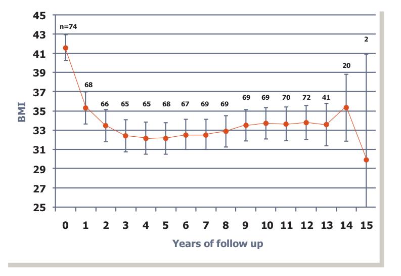 Cистема регулируемая для бандажирования желудка Bioring - график  снижения массы тела в течение 15 лет