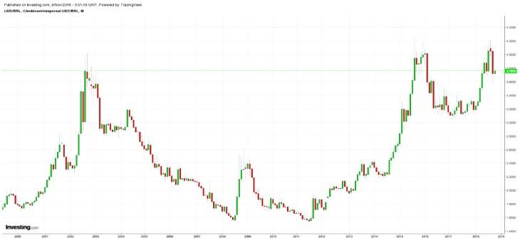 histórico cotação real dólar desde 2000