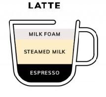 tỉ lệ latte