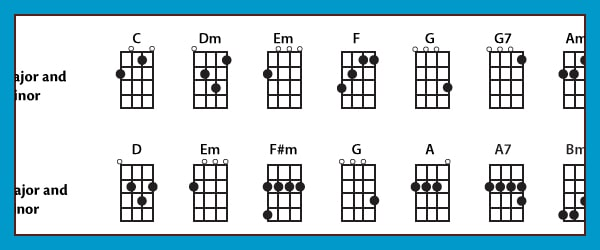 Free, curated and guaranteed quality with ukulele chord diagrams, transposer and auto scroller. Beginner Chords For Baritone Ukulele Which To Learn First