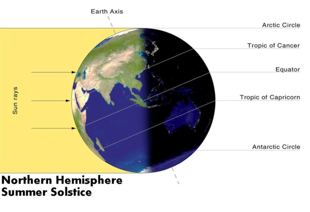 northern hemisphere summer solstice