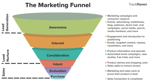 small resolution of marketing funnel