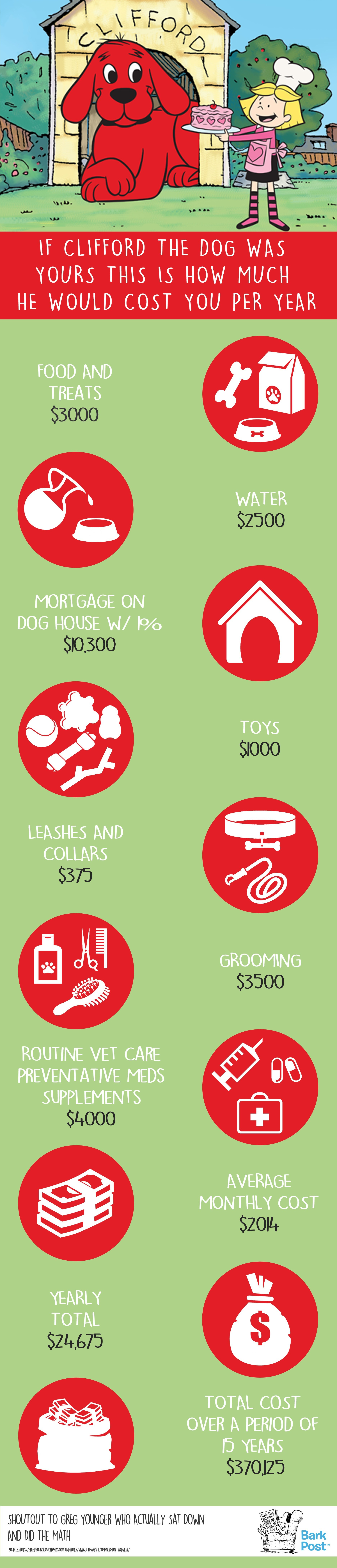 Brilliant Chart Breaks Down How Much Clifford Would Cost
