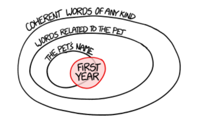 Diagram Brilliantly Illustrates How We Talk To Our Pets