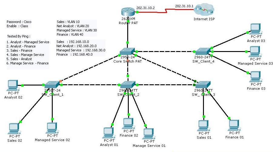 InterVLAN Routing Di Cisco