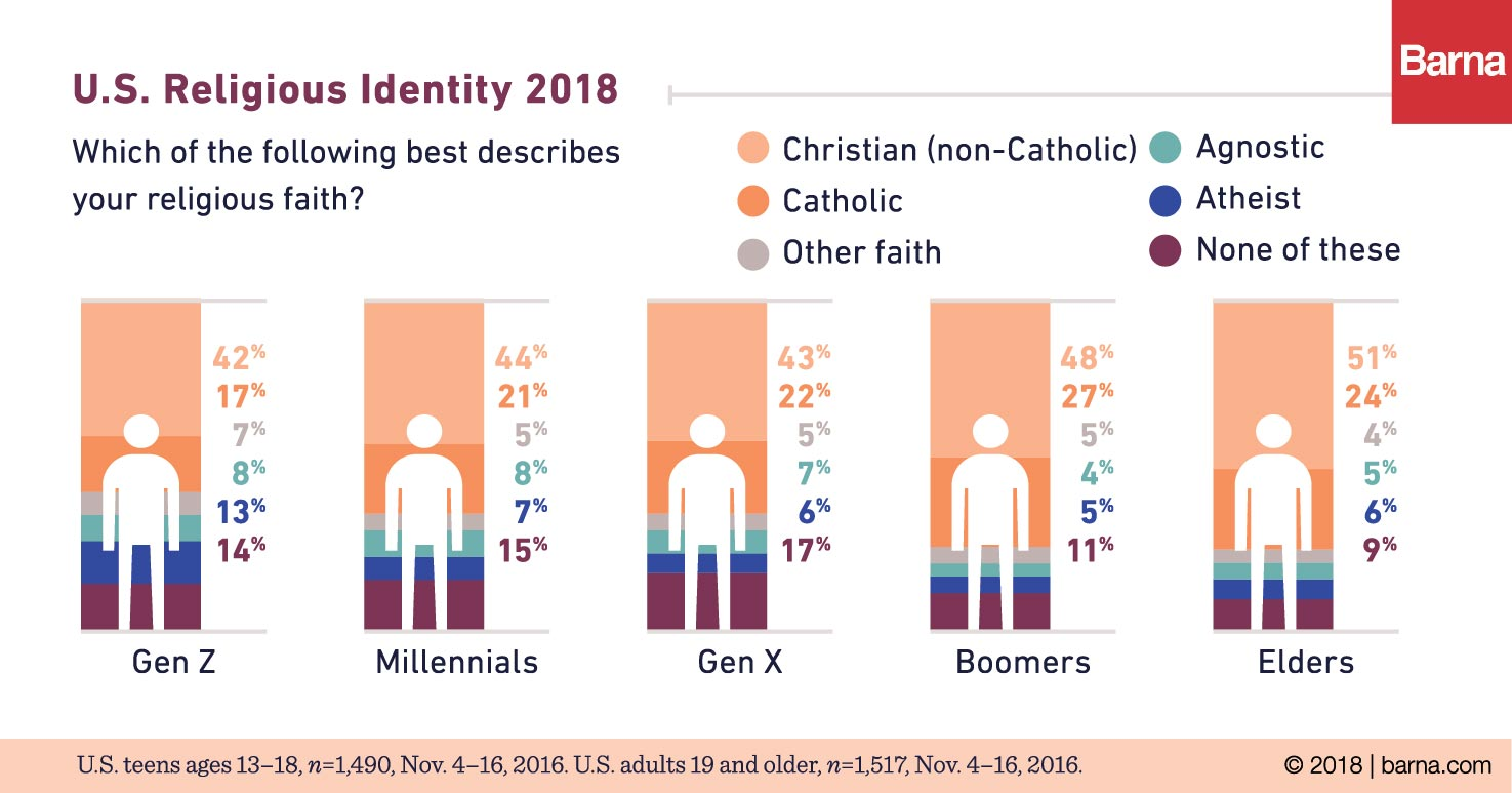 atheism doubles among generation