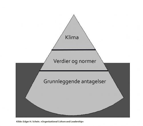 Kulturpyramiden til Edgar H Schein viser tre deler