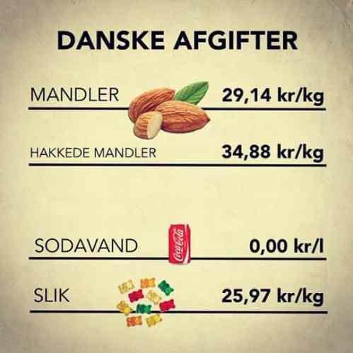 Mandler danske afgifter på slik og mad - 8 SUNDE GRUNDE TIL AT SPISE MANDLER