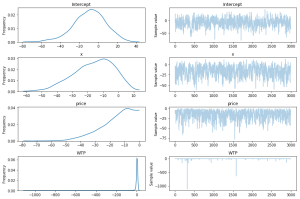 Bayesian Logistic Regression in Python using PYMC3 - Barnes