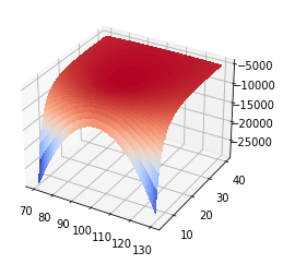 A plot of the Maximum Likelihood estimation parameter surface. Showing the gradients for both parameter values.