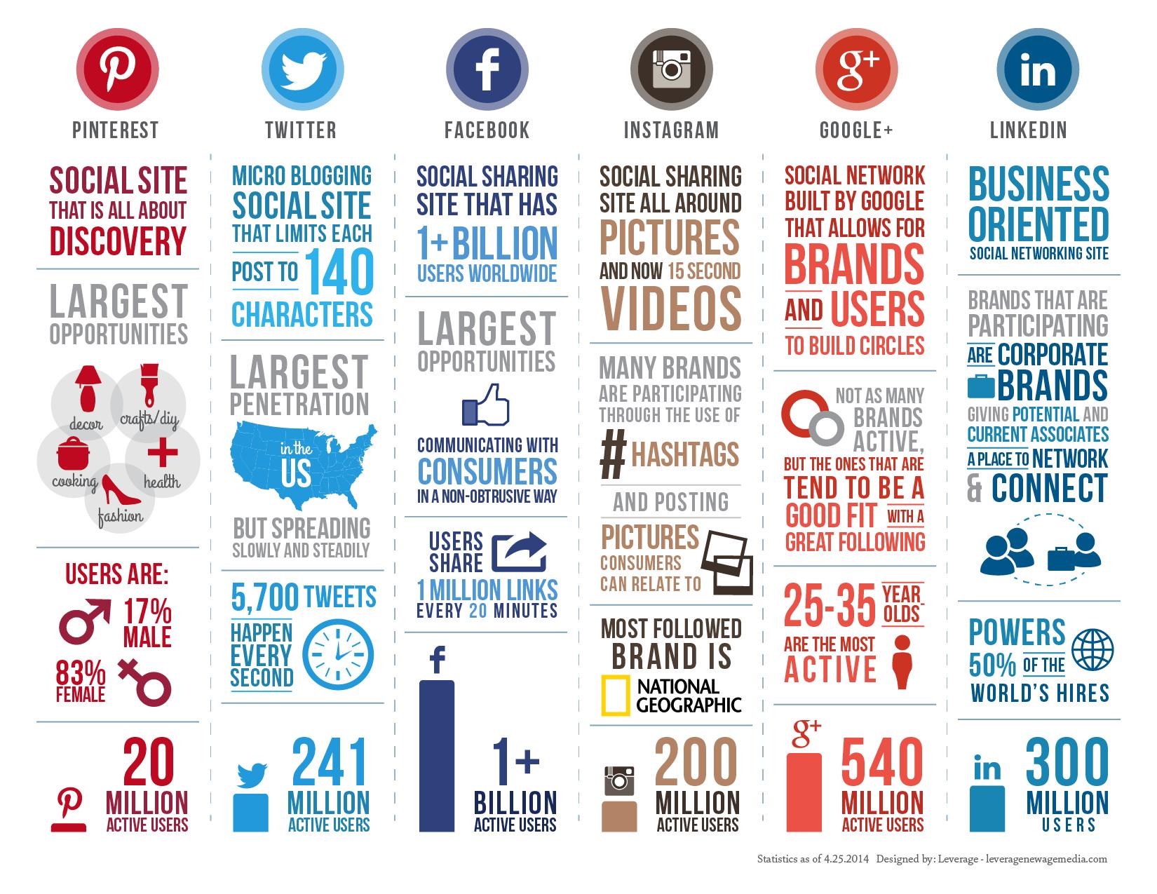 Social Media Strategy Archives