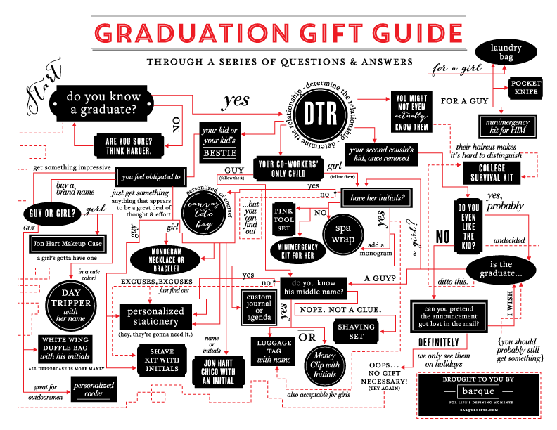 GRADUATION-GIFT-GUIDE-2016