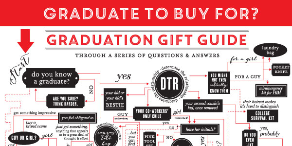 Graduation Gift Guide