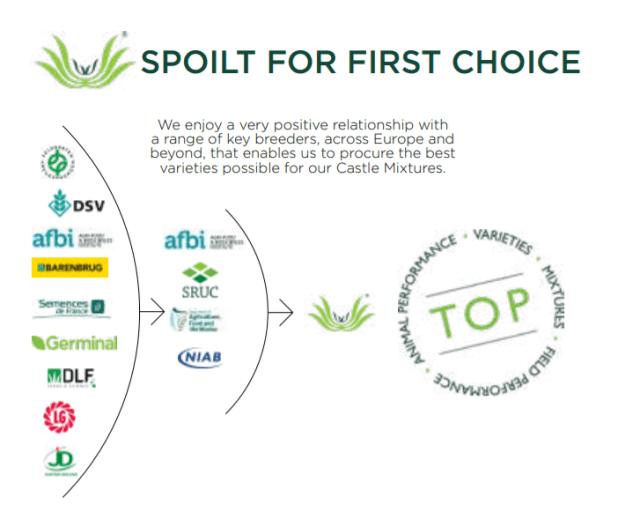 Grass seed breeders choice