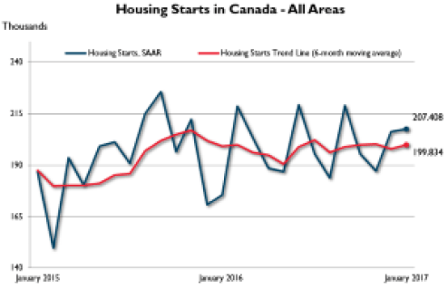 housing starts in ontario