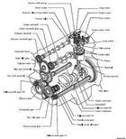 Index to Diesel engine manuals and specifications