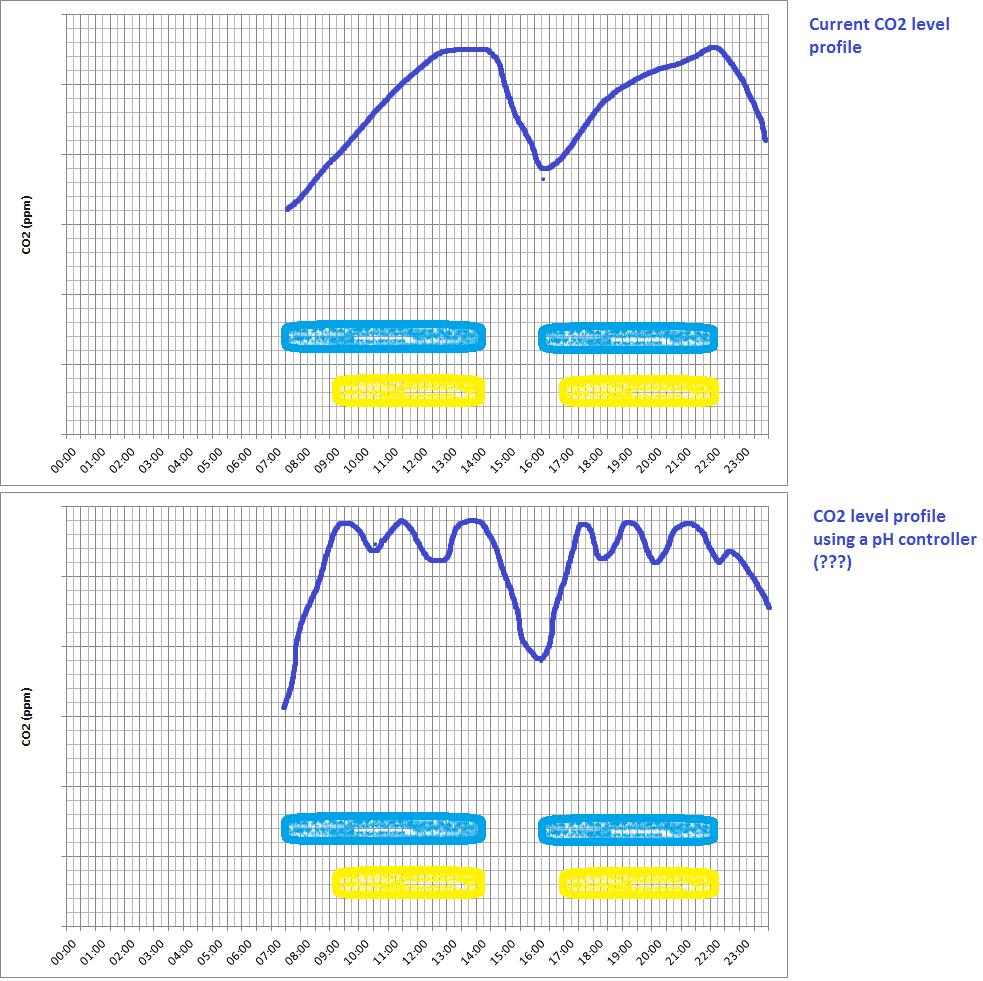 medium resolution of 110903co2profiles png