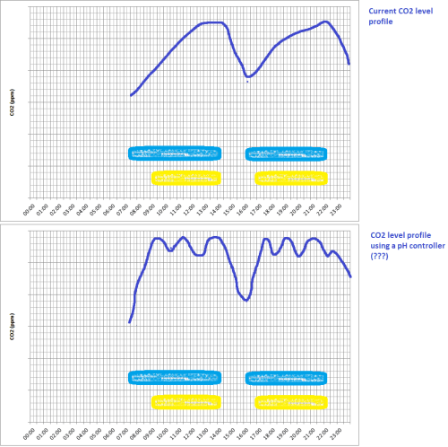 small resolution of 110903co2profiles png