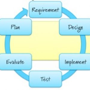 Agile Development Approach