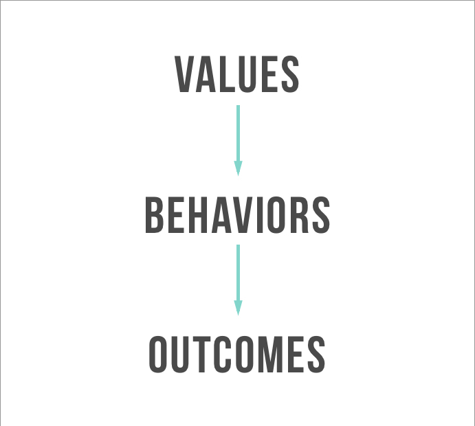Clear and Controversial Values Are Better Than Fake Values